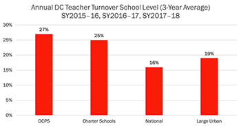 Annual DC Teacher Turnover School Level