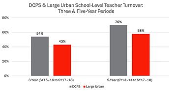 DCPS & Large Urban School-Level Teacher Turnover